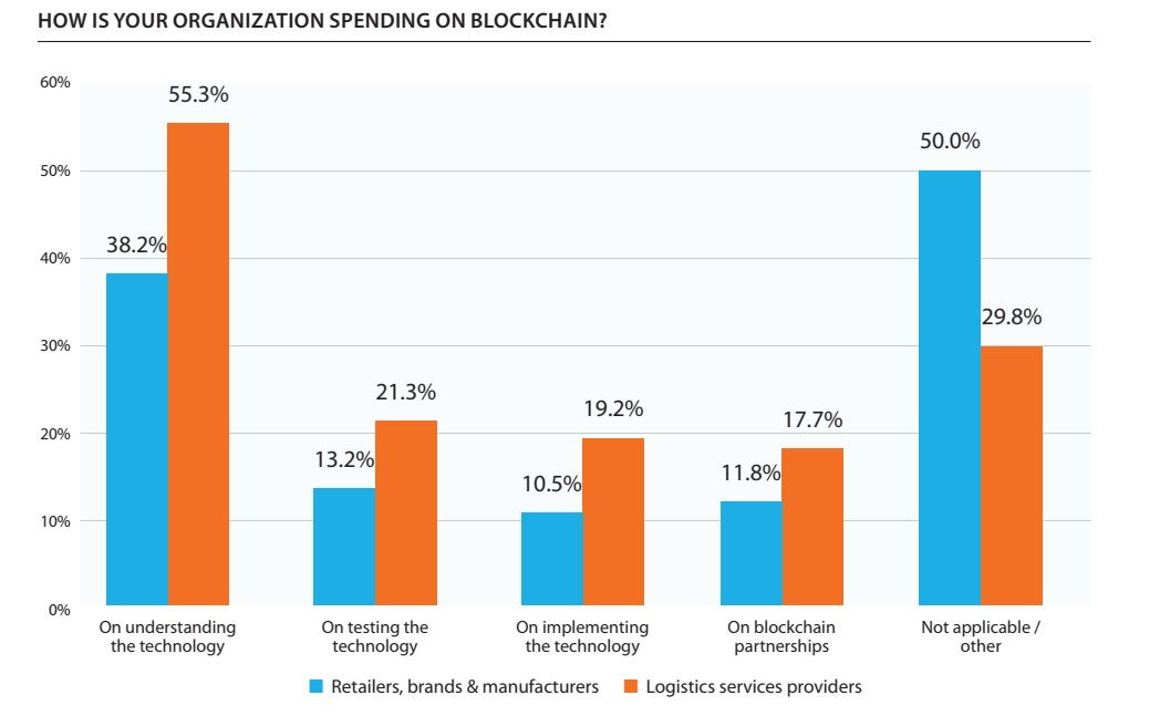31.2% of Logistics Service Providers (LSPs) are either testing or implementing blockchain technology