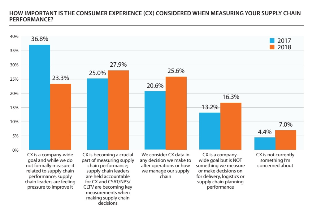 More than half of retailers consider customer experience data either crucial to measuring performance or in every decision surrounding their supply chain
