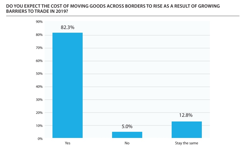 82% of logistics service providers expect the cost of moving goods across borders to rise in 2019