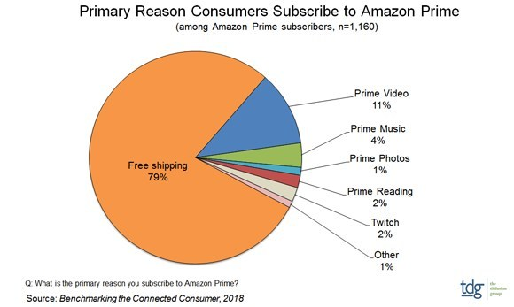8 out of 10 US Prime subscribers in it for the free shipping. (Credit: TDG, 2018)