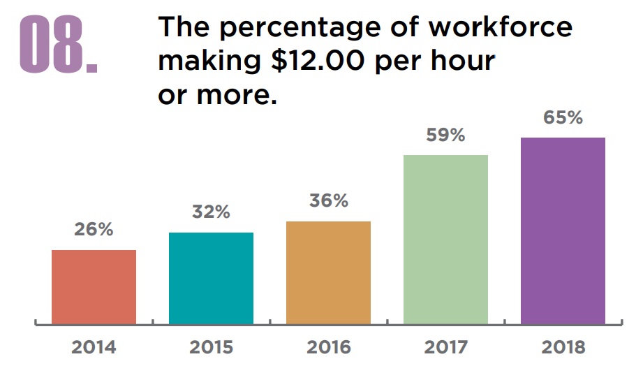 65% of US warehouse workers are earning at least $12 per hour, up from just 26% in 2014. Credit Prologistix & EmployBridge